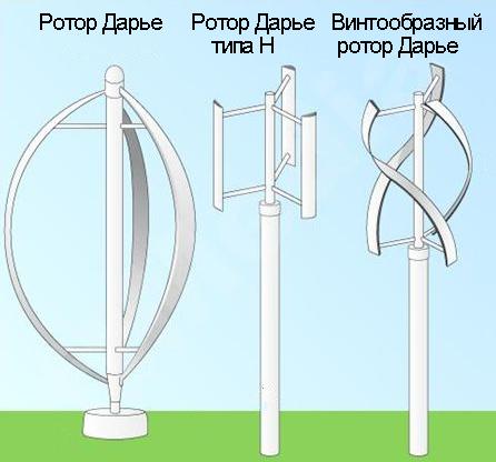Ветрогенераторы с вертикальной осью вращения своими руками