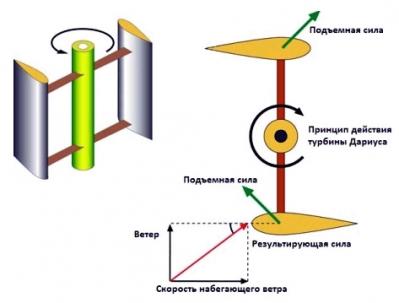 чертеж ротора дарье