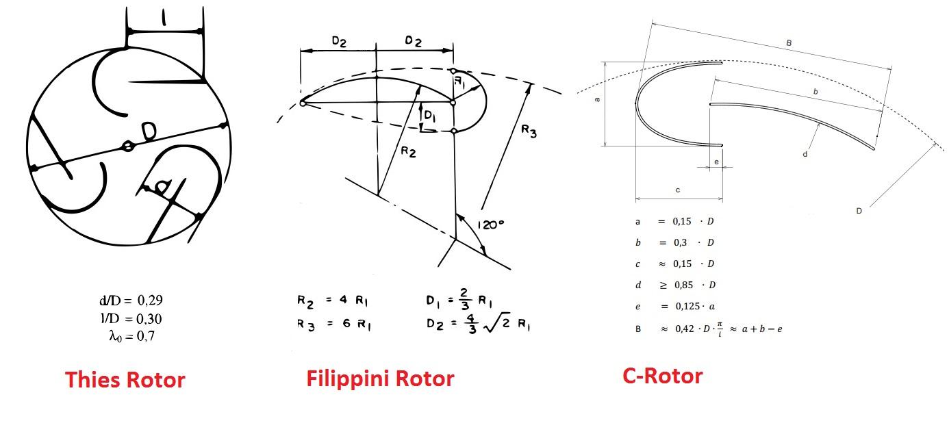 Ротор своими руками чертежи