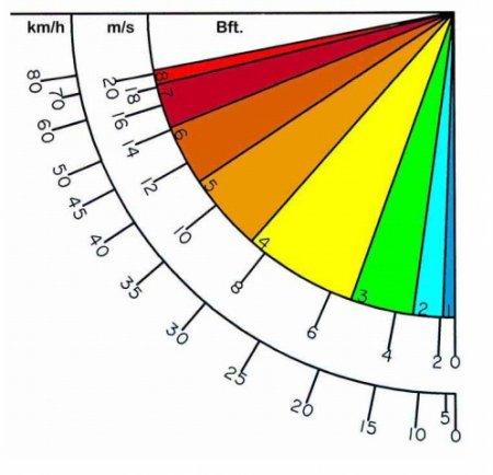 Как сделать измеритель скорости ветра